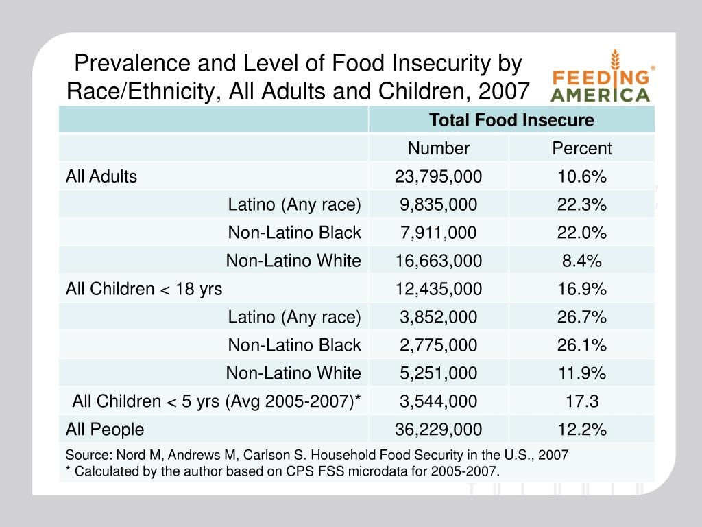 Prevalence and Level of Food Insecurity by Race/Ethnicity, All Adults and Children, 2007