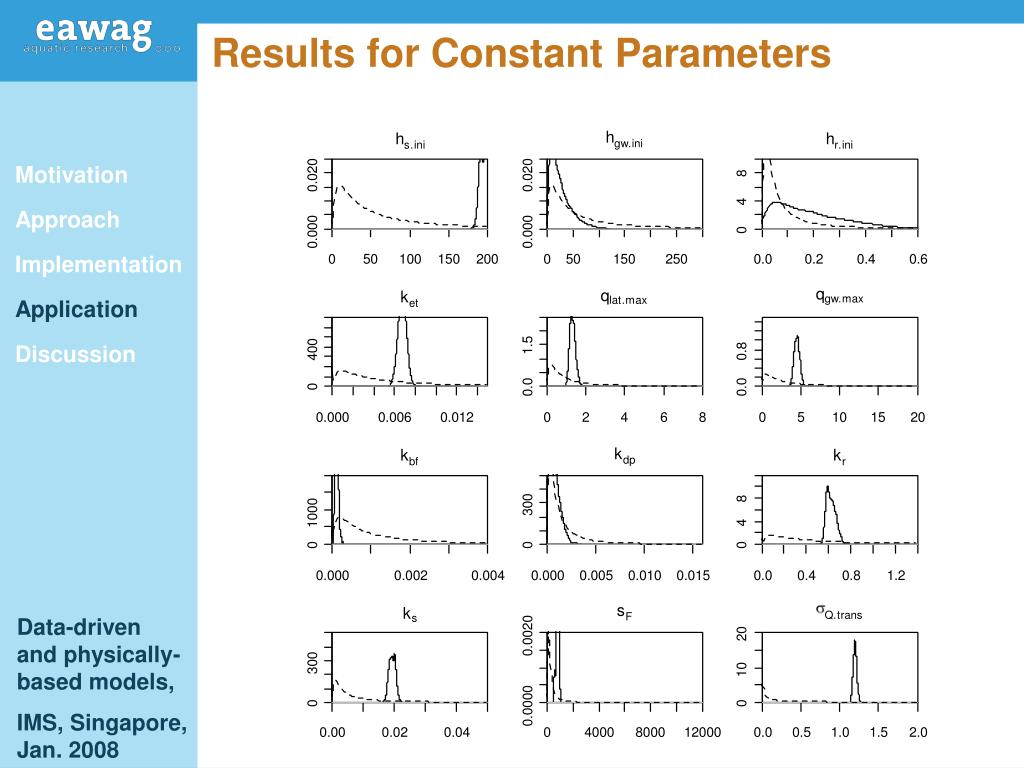 Results for Constant Parameters