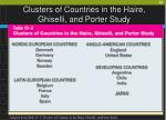 clusters of countries in the haire ghiselli and porter study