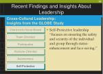 recent findings and insights about leadership56