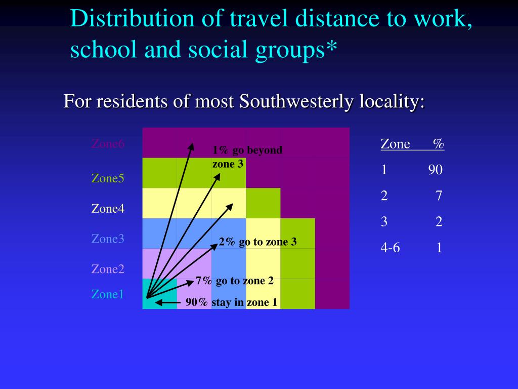 Distribution of travel distance to work, school and social groups*