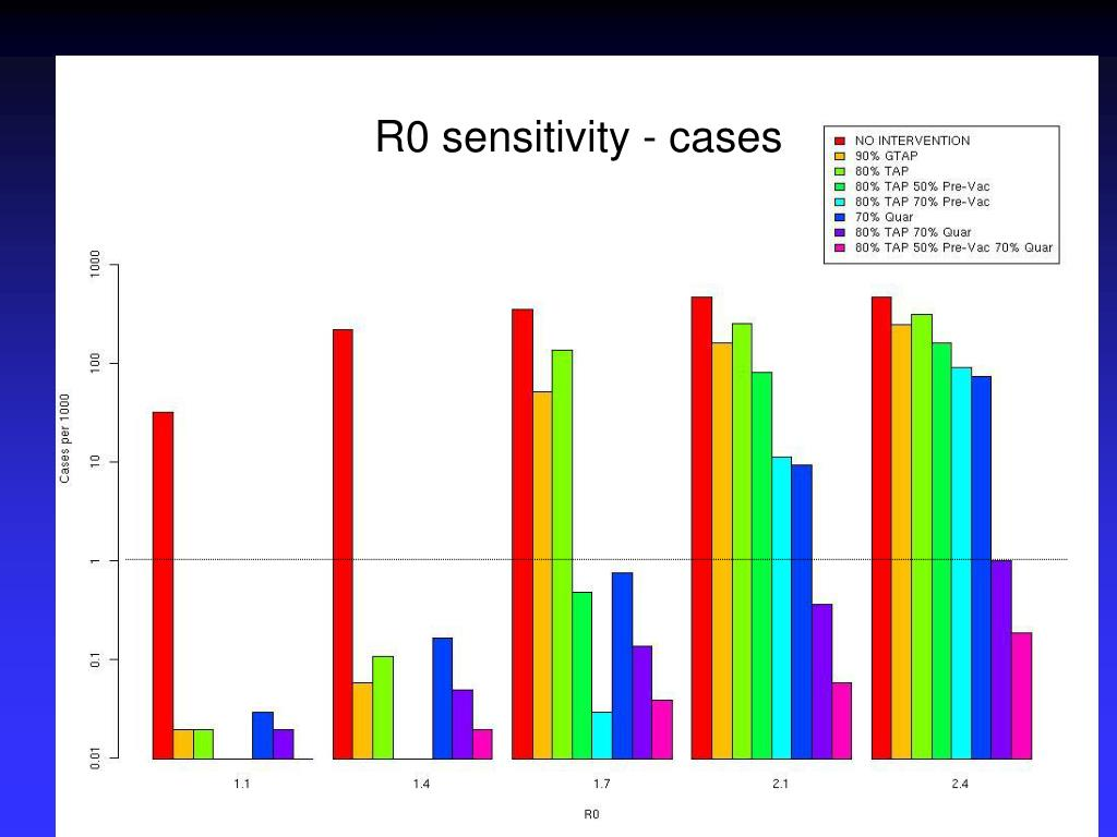 R0 sensitivity - cases