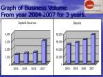 graph of business volume from year 2004 2007 for 3 years