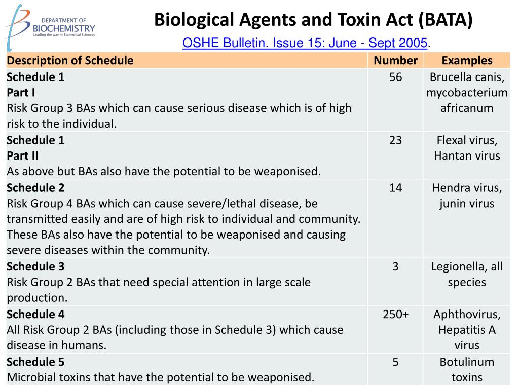 Biological Agents and Toxin Act (BATA)