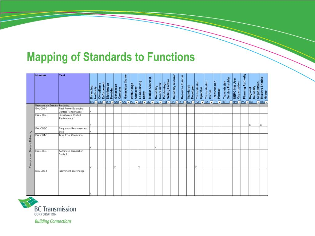 Mapping of Standards to Functions