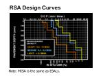rsa design curves