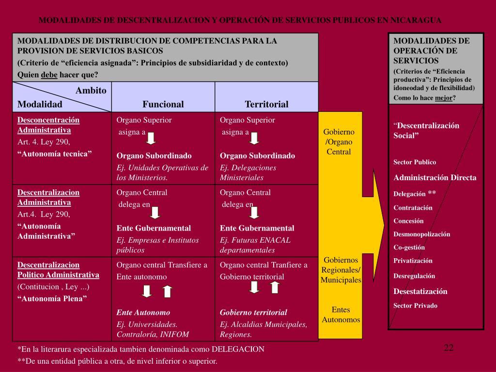 MODALIDADES DE DESCENTRALIZACION Y OPERACIÓN DE SERVICIOS PUBLICOS EN NICARAGUA