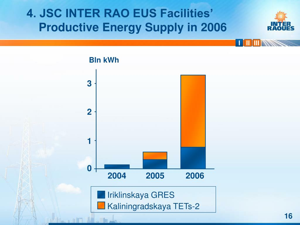4. JSC INTER RAO EUS Facilities' Productive Energy Supply in