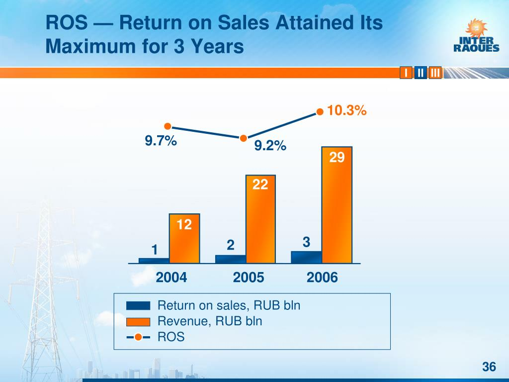 ROS — Return on Sales Attained Its Maximum for 3 Years