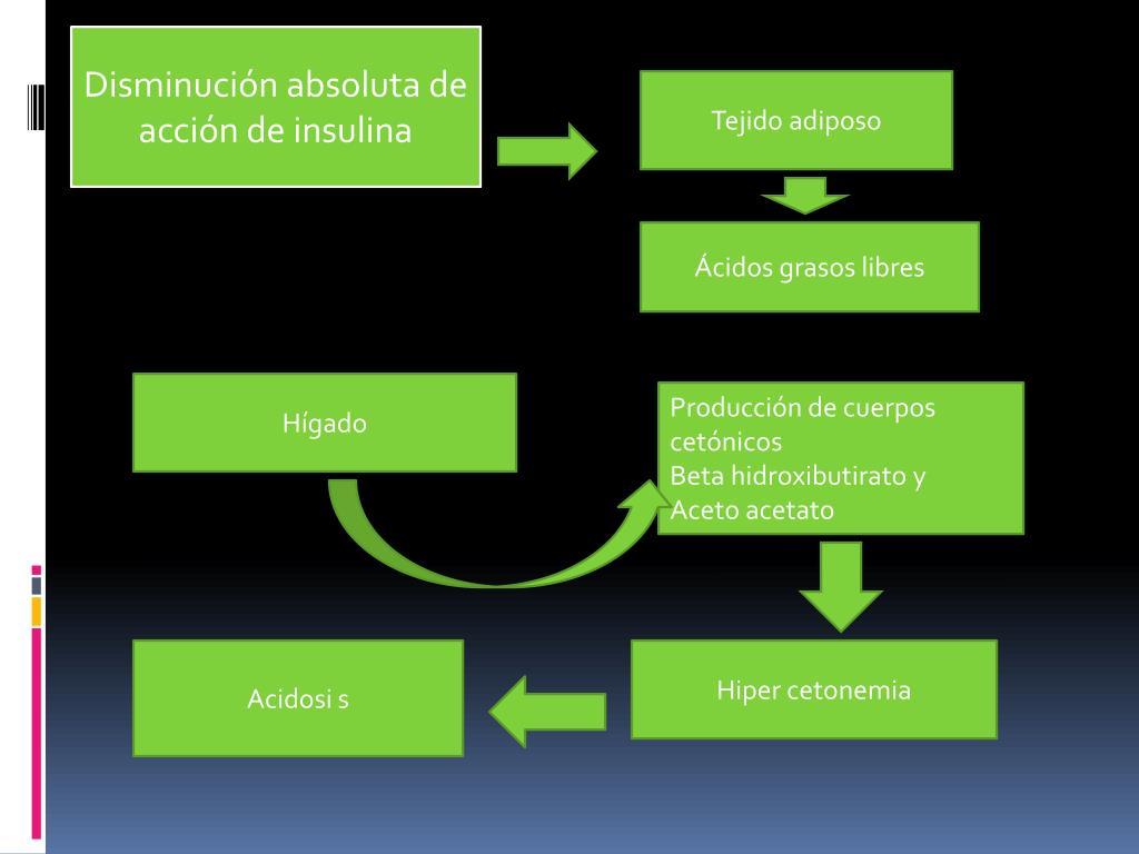 Disminución absoluta de acción de insulina