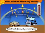 how global warming works