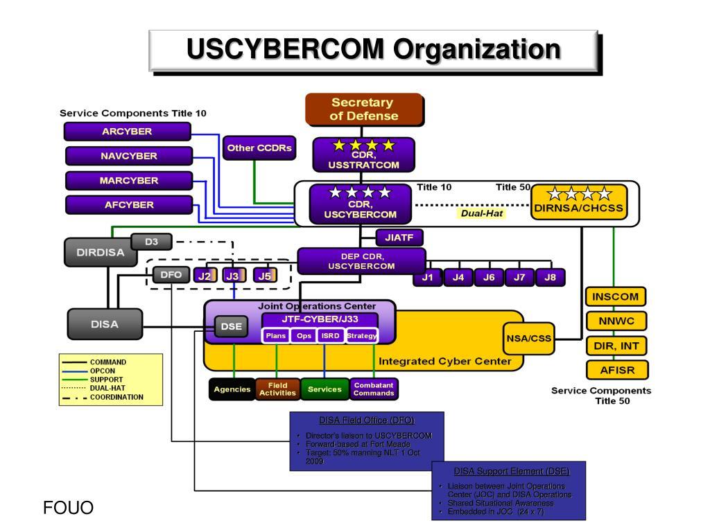 USCYBERCOM Organization
