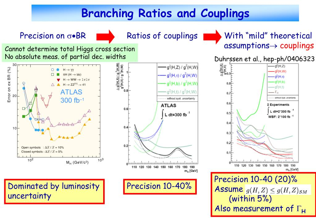 Branching Ratios and Couplings