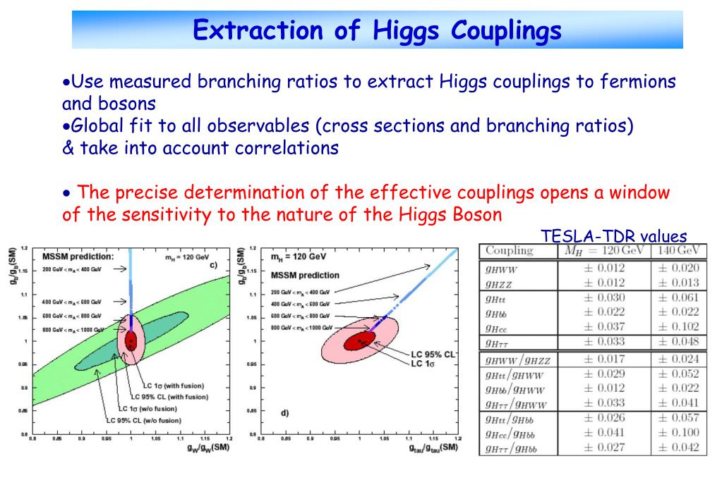 Extraction of Higgs Couplings