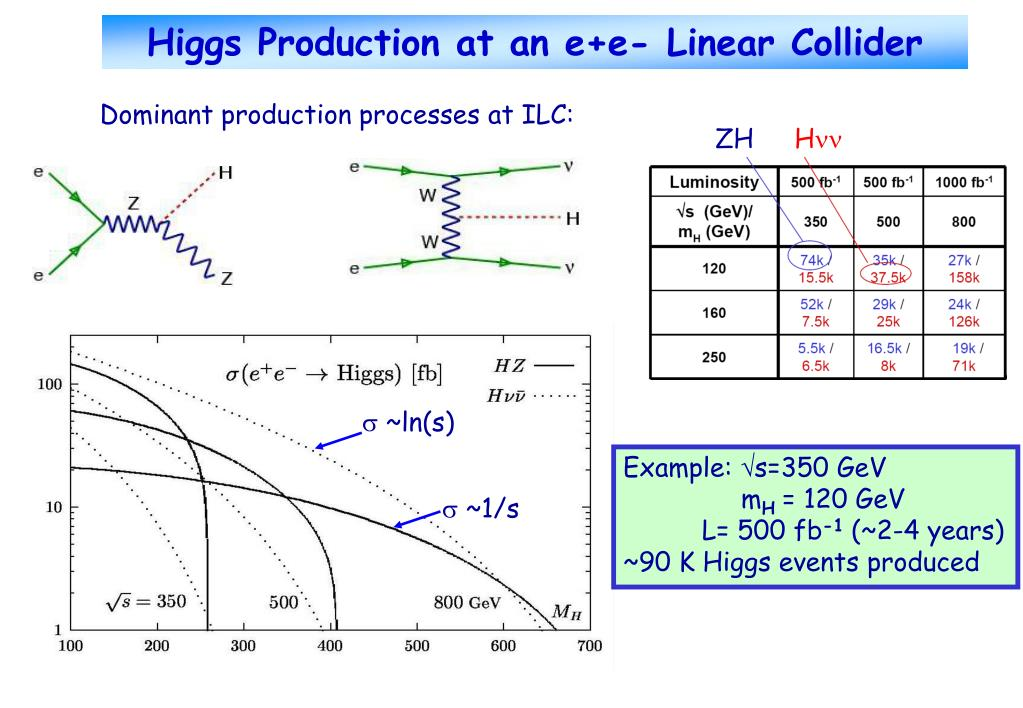 Higgs Production at an e+e- Linear Collider