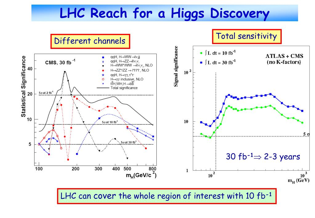 LHC Reach for a Higgs Discovery