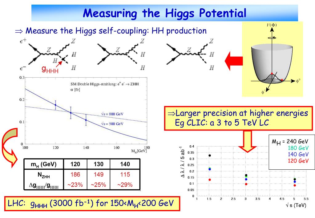 Measuring the Higgs Potential