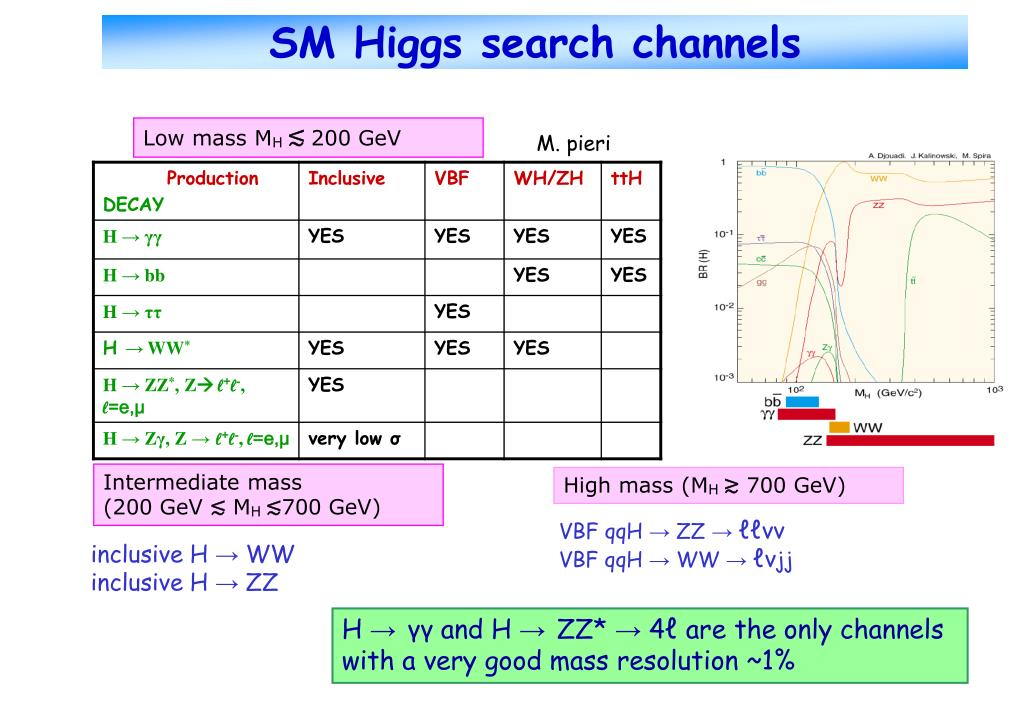 SM Higgs search channels