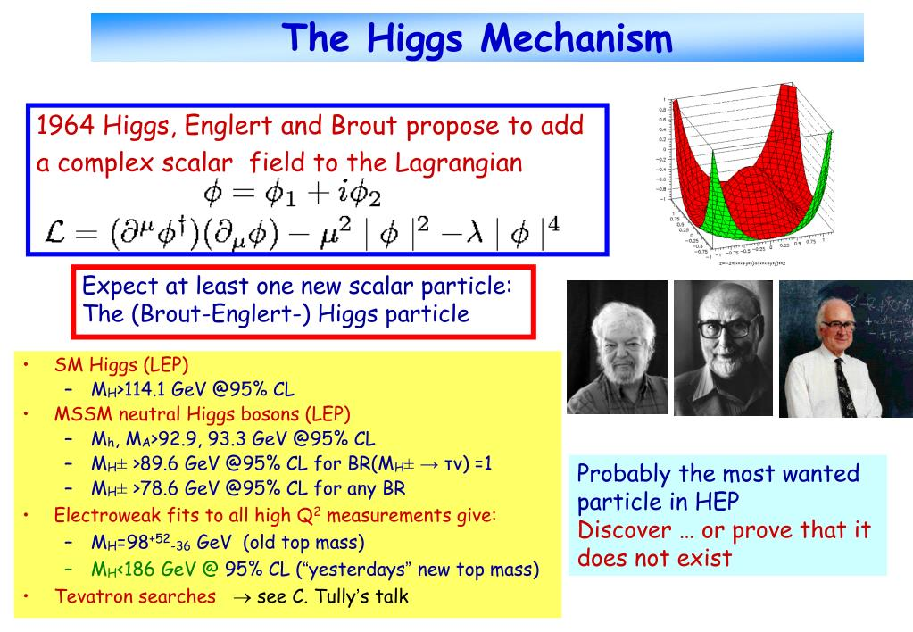 The Higgs Mechanism