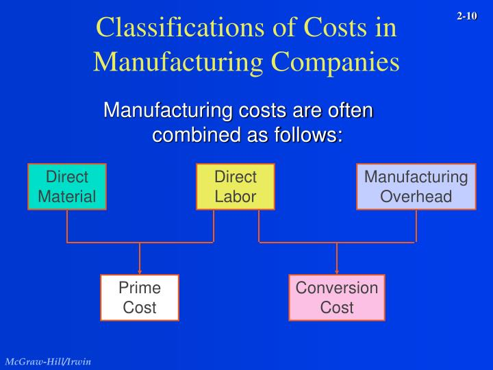 Classifications of Costs in Manufacturing Companies