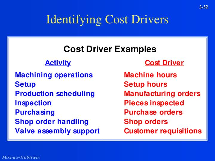 Identifying Cost Drivers