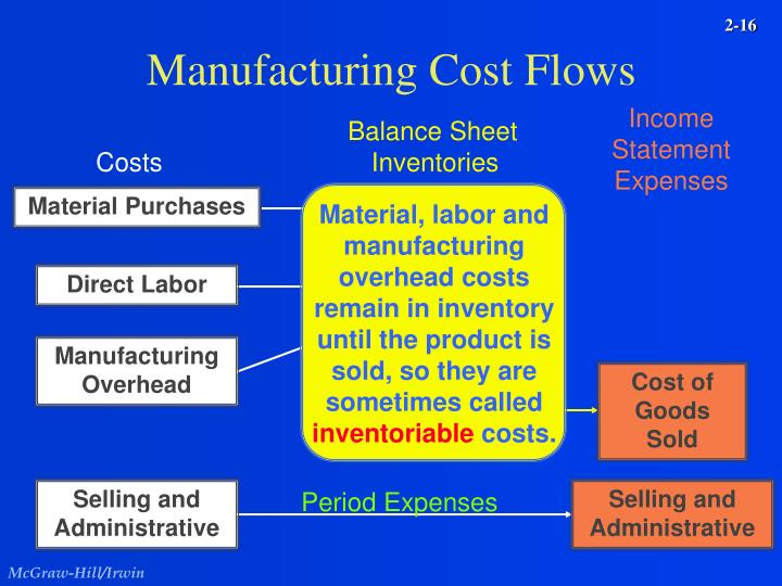 Material, labor and