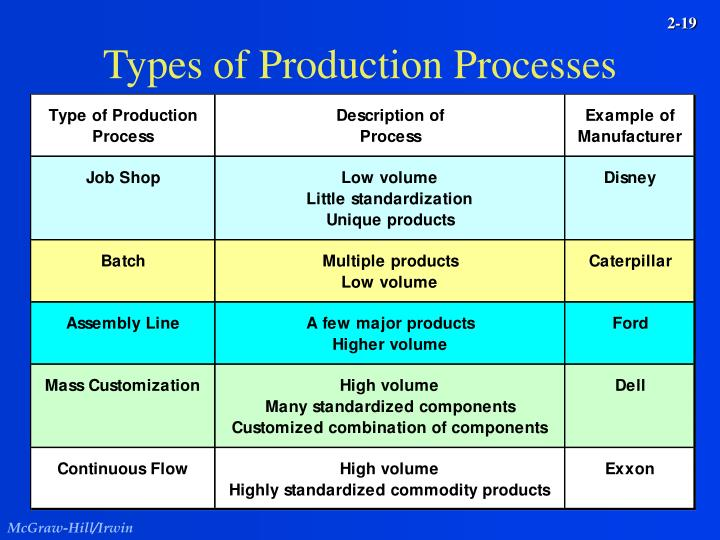 Types of Production Processes