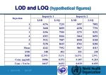 lod and loq hypothetical figures