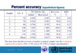 percent accuracy hypothetical figures