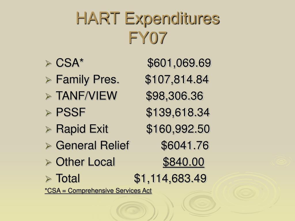 HART Expenditures