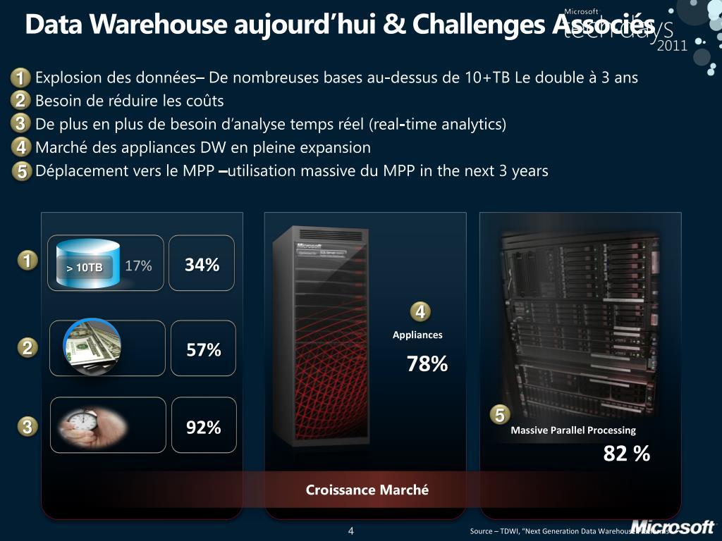 Data Warehouse aujourd'hui & Challenges Associés
