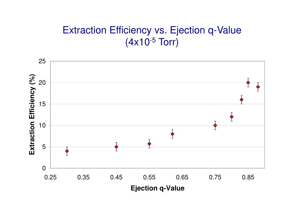 Extraction Efficiency vs. Ejection q-Value