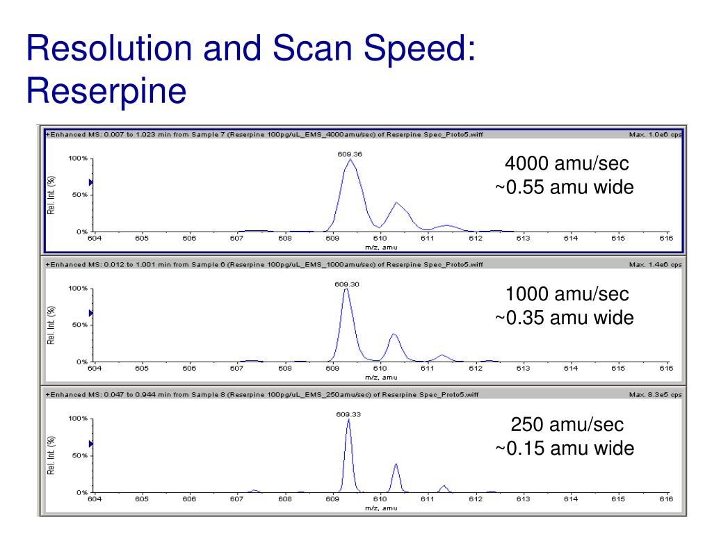Resolution and Scan Speed:       Reserpine
