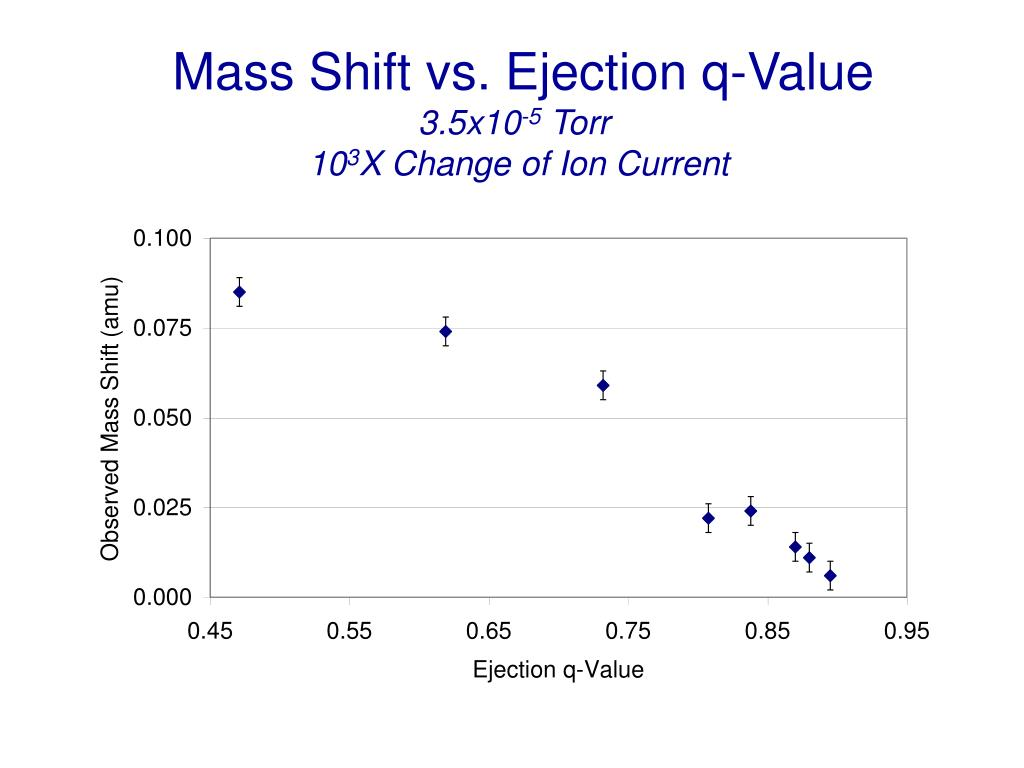 Mass Shift vs. Ejection q-Value