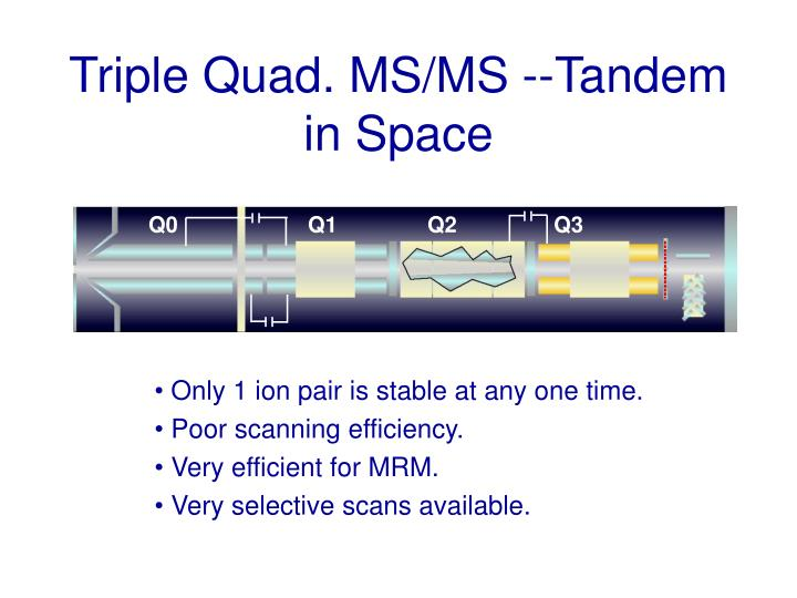 Triple quad ms ms tandem in space
