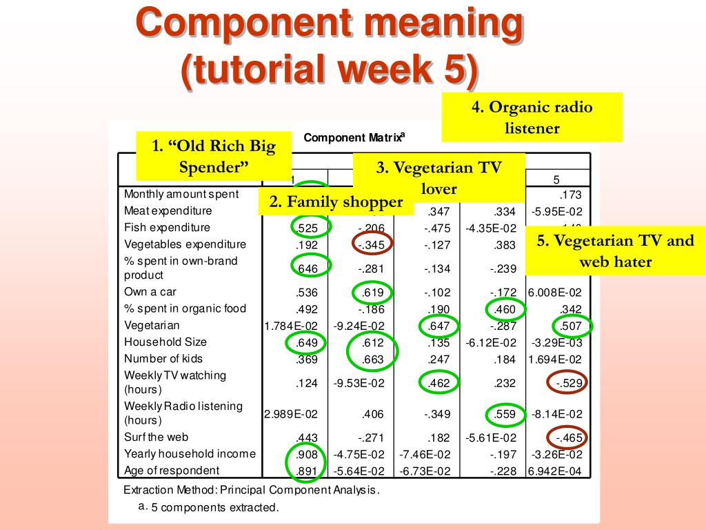 Component meaning