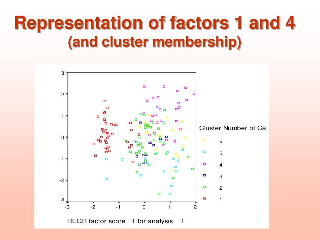 Representation of factors 1 and 4