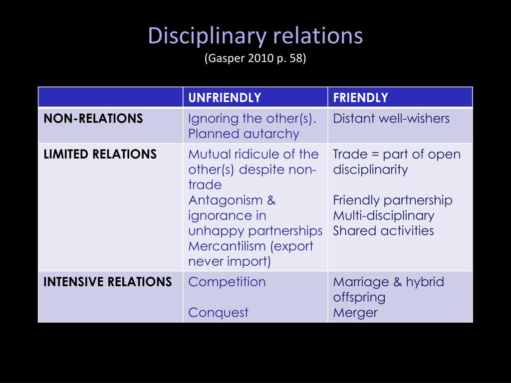 Disciplinary relations