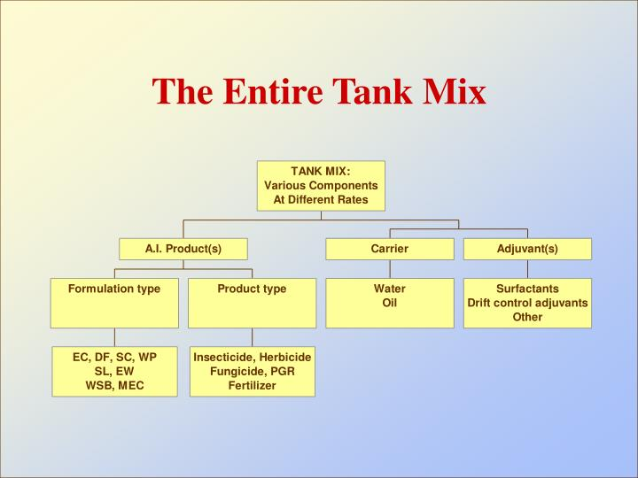 The entire tank mix