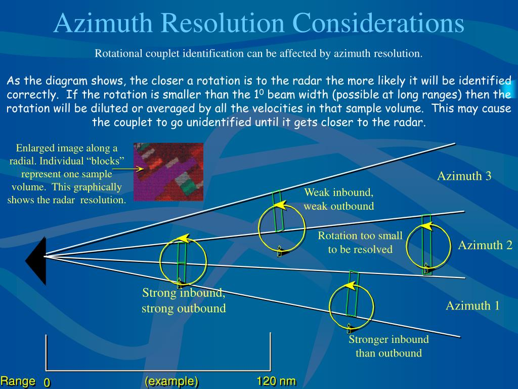Azimuth Resolution Considerations
