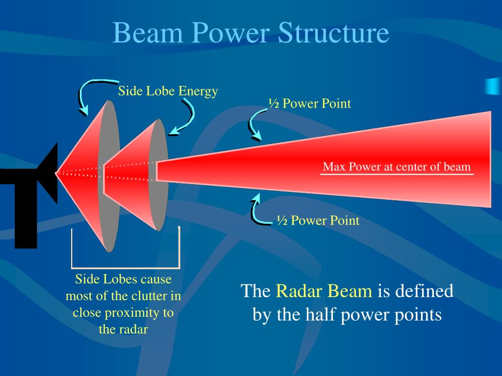 Max Power at center of beam
