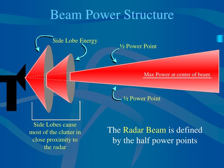 Beam power structure