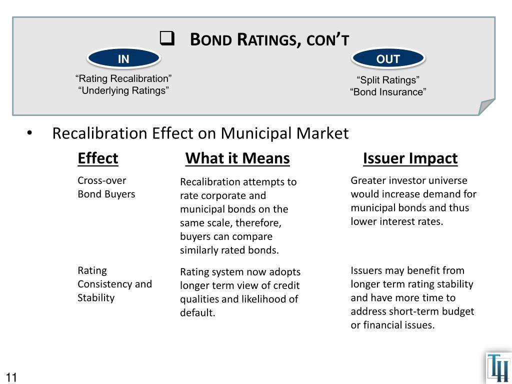 Bond Ratings,
