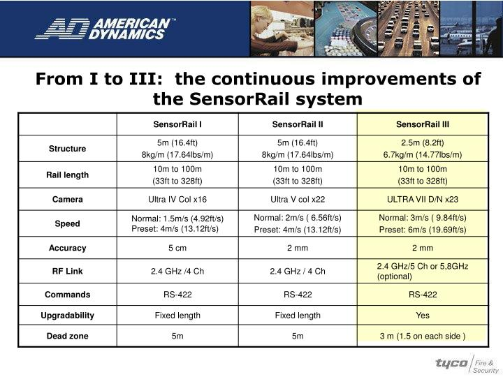 From I to III:  the continuous improvements of the SensorRail system
