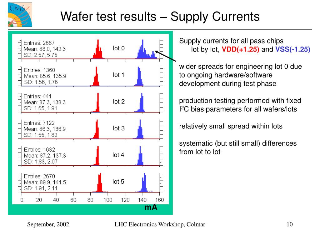 Wafer test results – Supply Currents