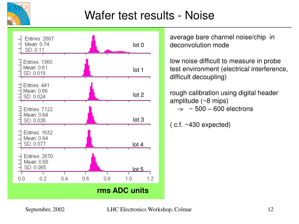 Wafer test results - Noise