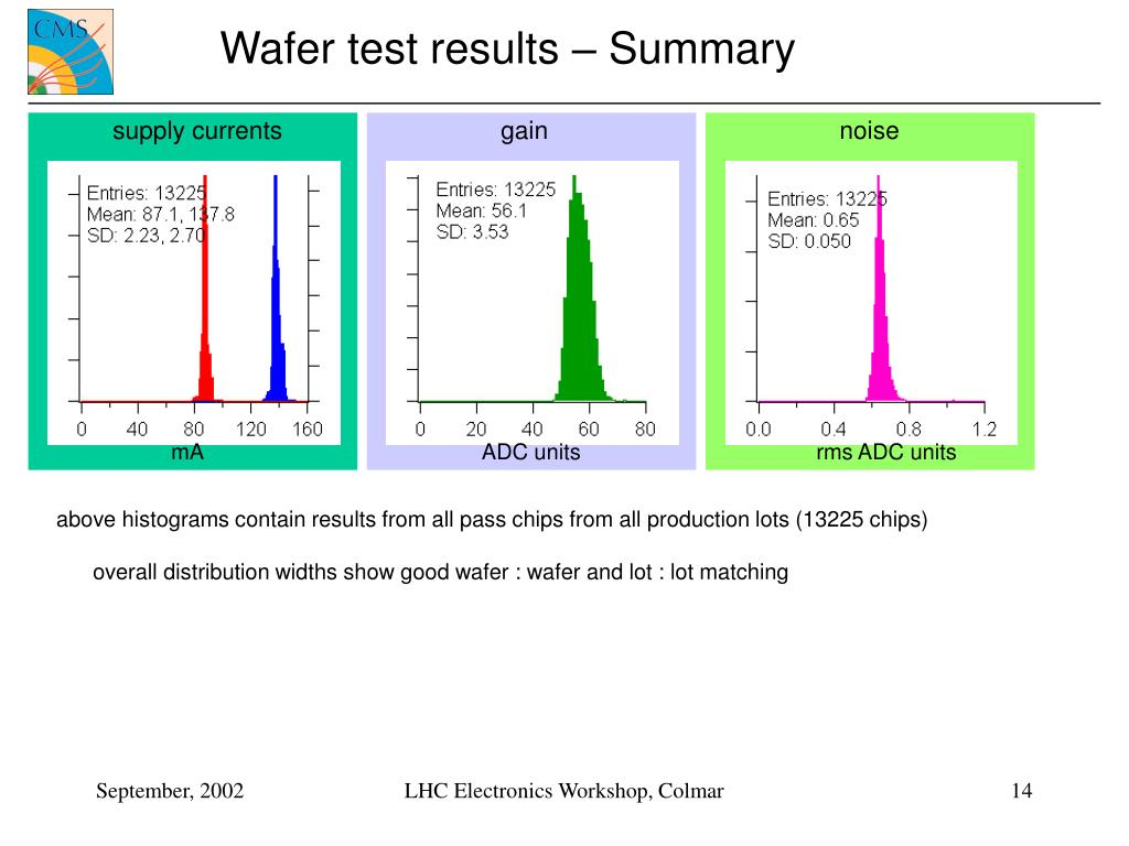 Wafer test results – Summary