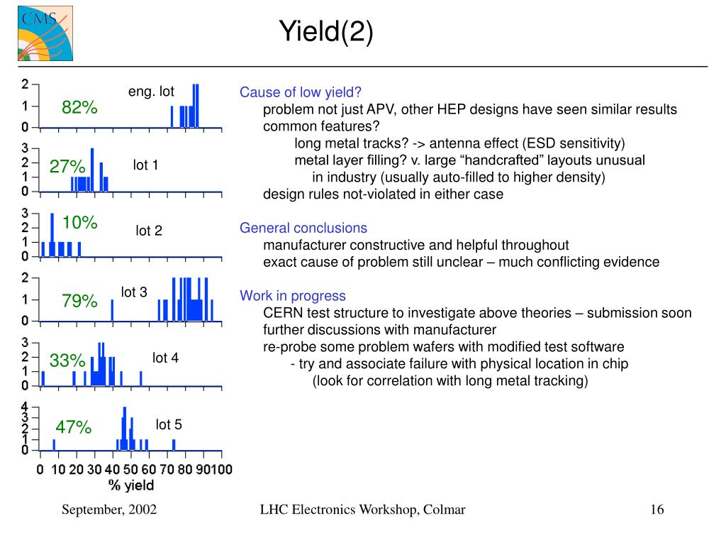 Yield(2)