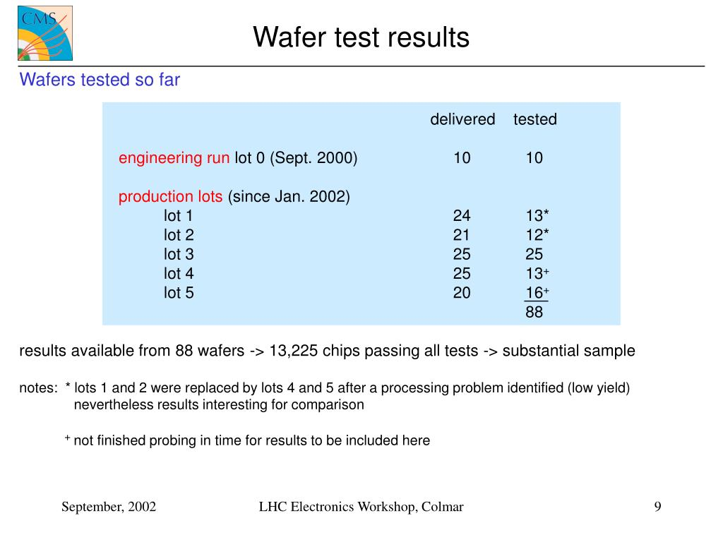 Wafer test results