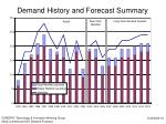 demand history and forecast summary